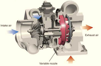 Variable Geometry Turbo System